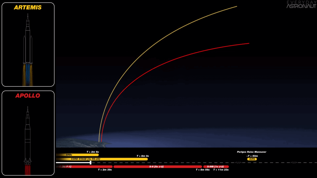 Apollo and Artemis Liftoff Profile Comparison