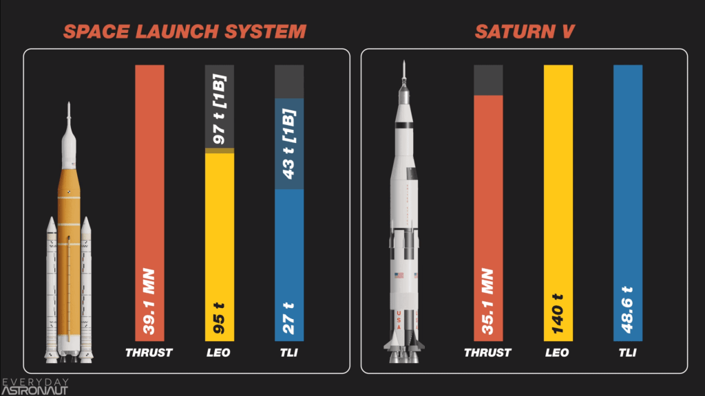 Saturn V vs SLS Comparison