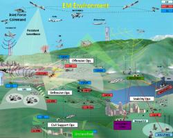 EM Environment-1