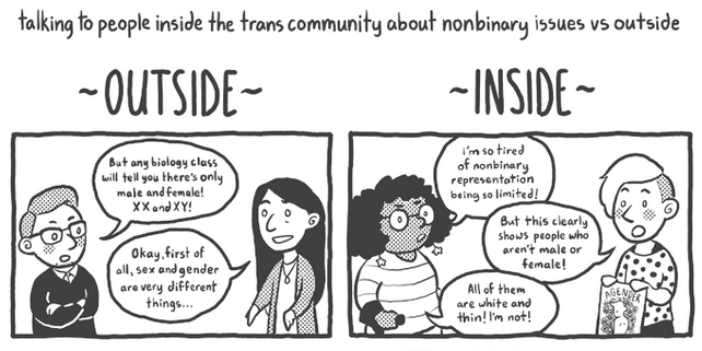 On Non-Binary Issues: Conversations Inside vs. Outside the