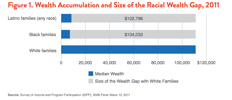 racial-wealth-gap1
