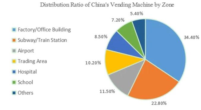 Vending Machine Business Singapore