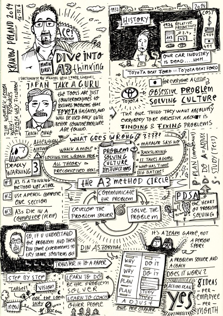 A3 talk sketchnote by Michael Geiß