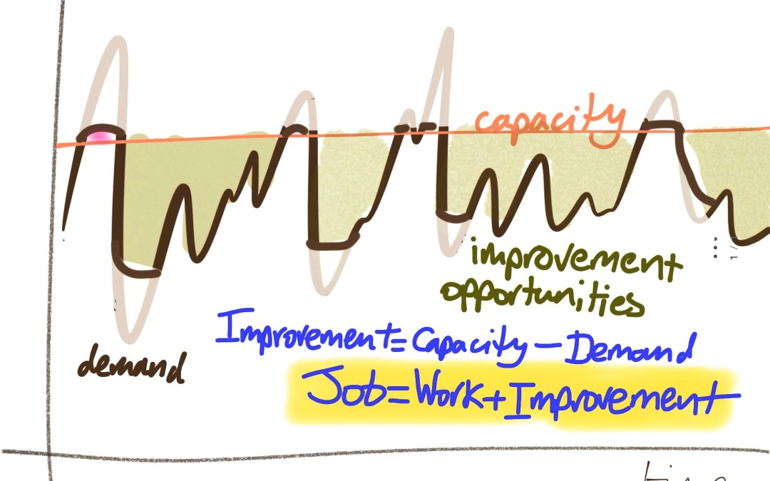 Job = Work + Improvement