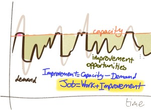 Managing variability to handle peaks (with some demand levelling), and to support improvement