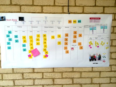 Management Valuestream Board