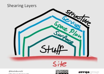 Shearing Layers: An architectural response to uncertainty & change