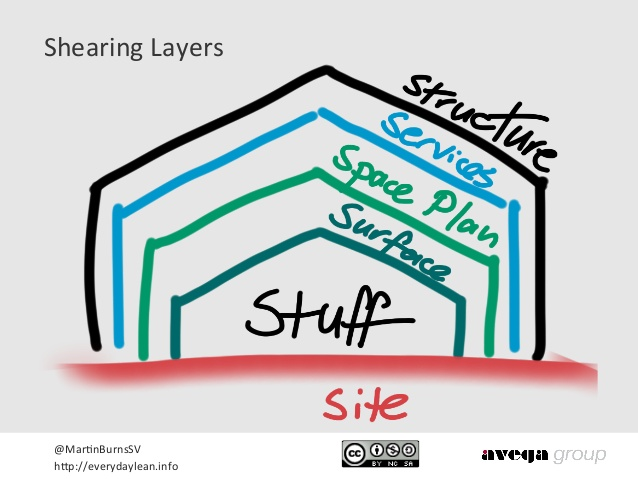 Shearing Layers Model