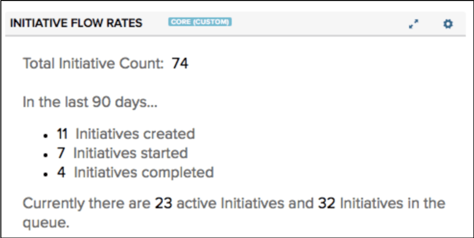 Initiative Flow Rates Dashboard. Total Initiative Count: 74. In the last 90 days: 11 Initiatives created, 7 Initiatives started, 4 Initiatives completed. Currently there are 23 active Initiatives in the queue.