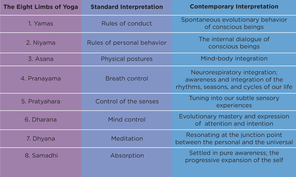 Book Review The Yoga Sutras Of Patanjali Commented By