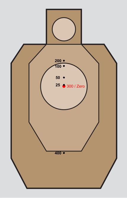 223 Ballistics Chart 100 Yard Zero : ballistics, chart, Barrel, Length,, Trajectory,, Learning, Everyday, Marksman