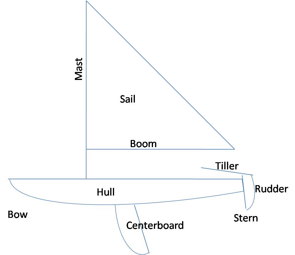 medium resolution of adventures with smitty simple sailing laser sailboat diagram mast big pole that holds up the sail