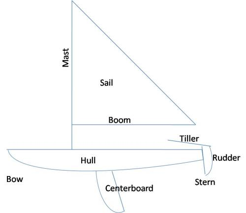 small resolution of adventures with smitty simple sailing laser sailboat diagram mast big pole that holds up the sail