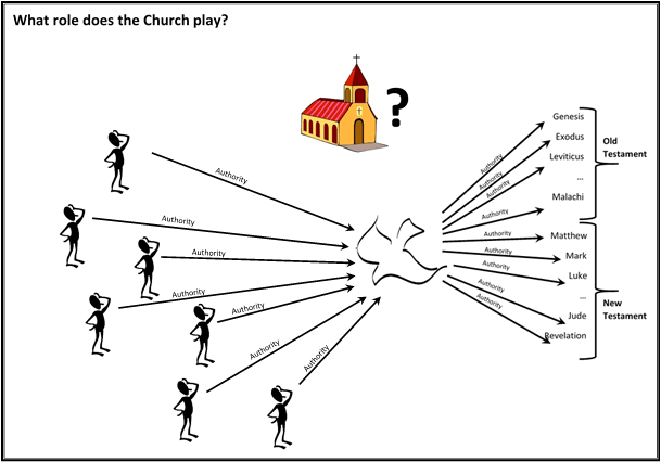 06 what role does the Church play