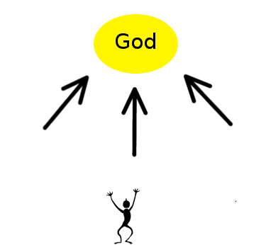 God is the centre