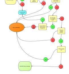 a flow chart answers  [ 2550 x 3300 Pixel ]