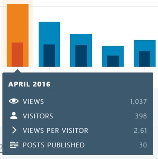 blog-dec-31-2016-months-in-review-april