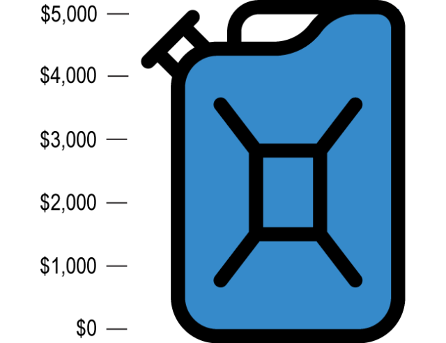 jerry can fundraiser indicator at $5,000