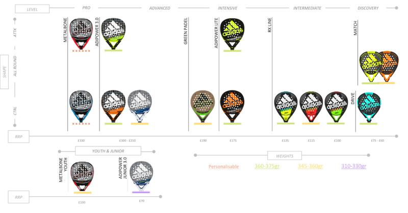 choose a padel racket