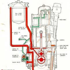 Lube Oil System Diagram 2000 Silverado Wiring Pratt And Whitney Engines Diagrams