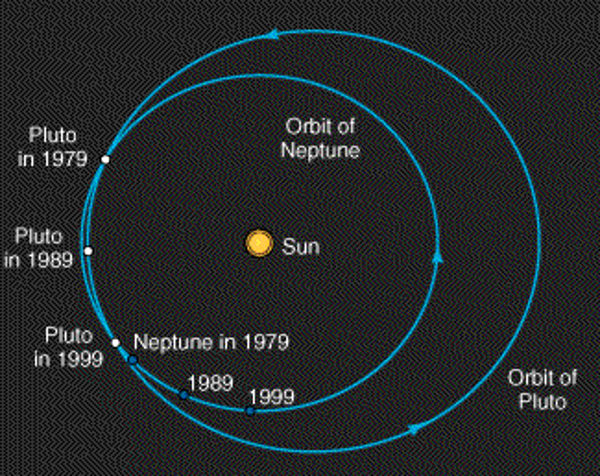 Orbital Resonance: Neptune And Pluto In Our Solar System