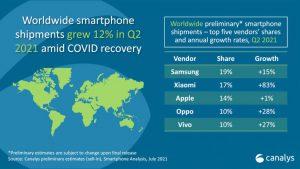 Worldwide smartphone shipments data