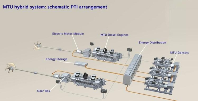 MTU_hybrid_systems_PTI