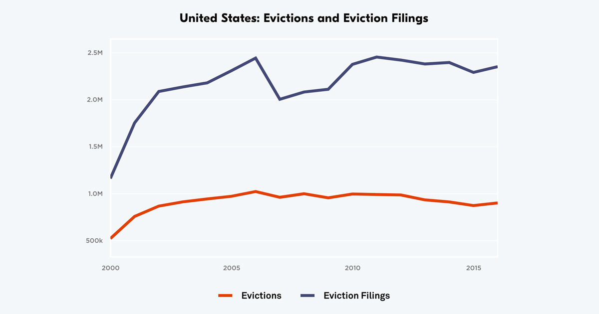 National Estimates: Eviction in America