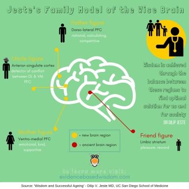 Jeste's Family Model of the Brain