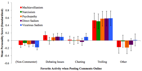 People who prefer to troll than debate or chat score much higher for Dark Tetrad traits like sadism.