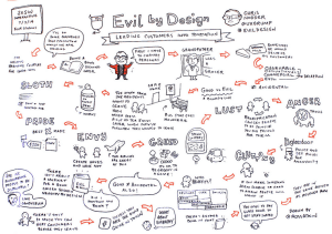 EvilByDesign SXSW sketchnote by Ross Atkin