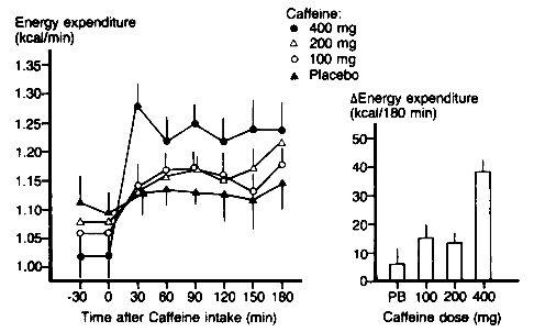 table showing kcals burned by caffeine