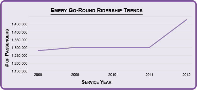 egr-ridership-2012-628px