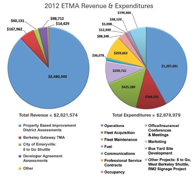 etma-budget-expenditures-revenue