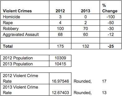 fbi-crime-statistics-emeryville-2012-2013