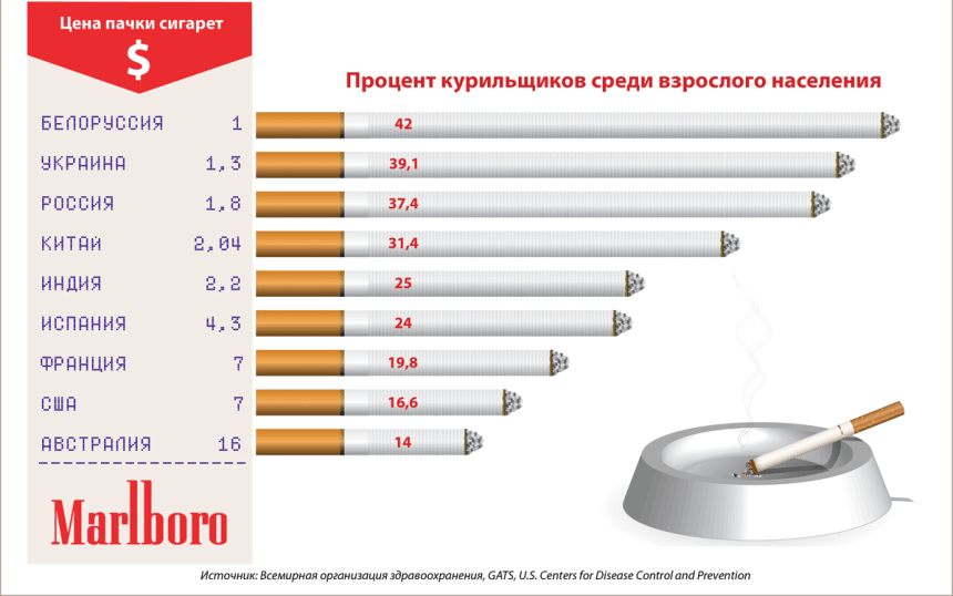Influence-of-the-cost-of-cigarettes-on-smoking