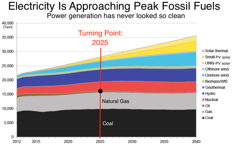 peak fossil fuel for electricity generation