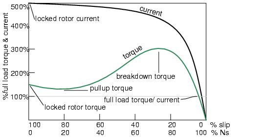 Motor Starting Torque (Peak Stall Torque) and Motor Types
