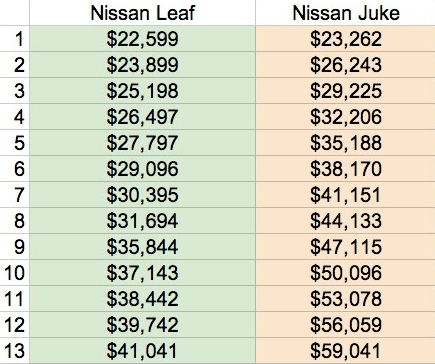 nissan leaf vs nissan juke comparison
