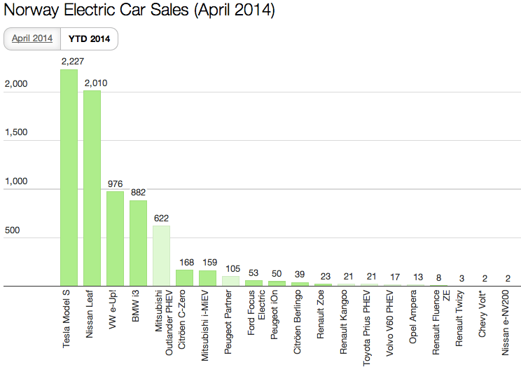 Norway April 2014 EV Sales YTD