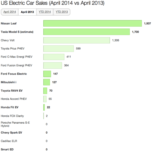 US Electric Car Sales April 2014 2
