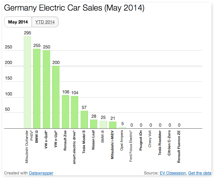 Germany May EV Registrations