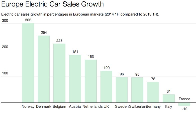 EU Electric car sales growth