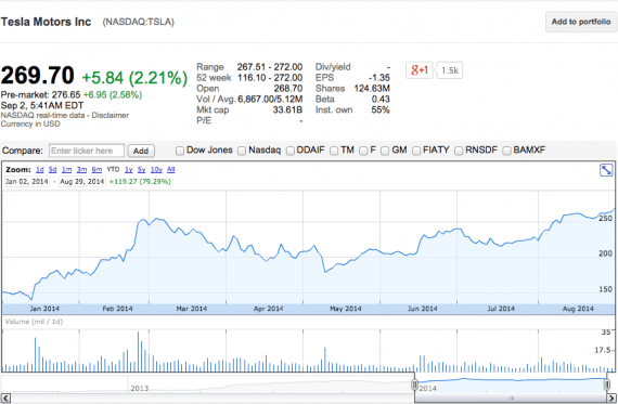 TESLA STOCK 2014 Chinese charger announcement