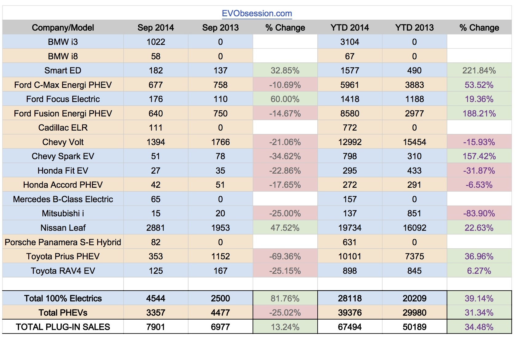 US EV Sales 2014 - September