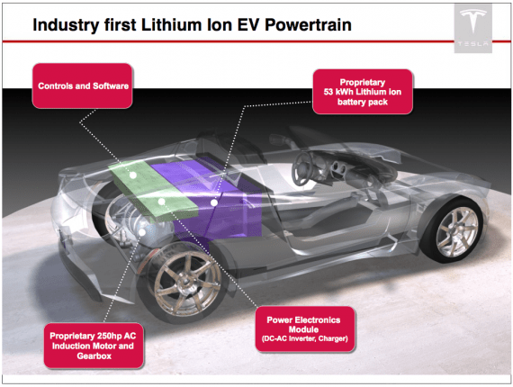 first lithium ion EV power train