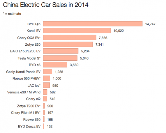 China electric car sales