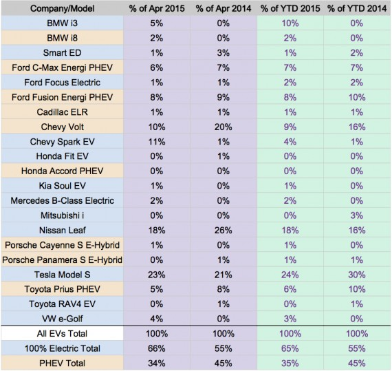 US EV Sales 2015 - April 2015