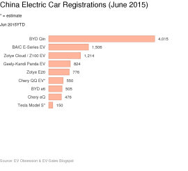china EV Sales June
