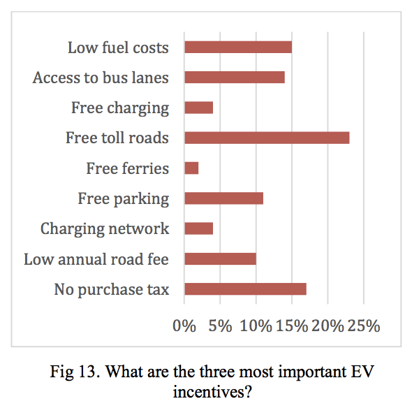 Norwegian Government Electric Cars